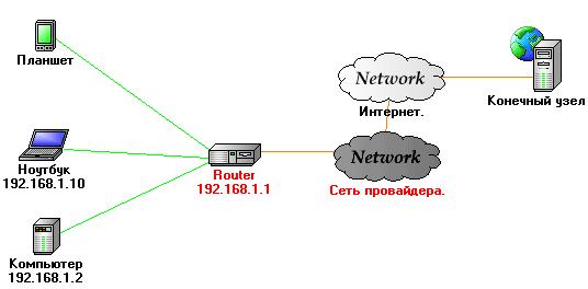 Схема подключения к целевому узлу через интернет