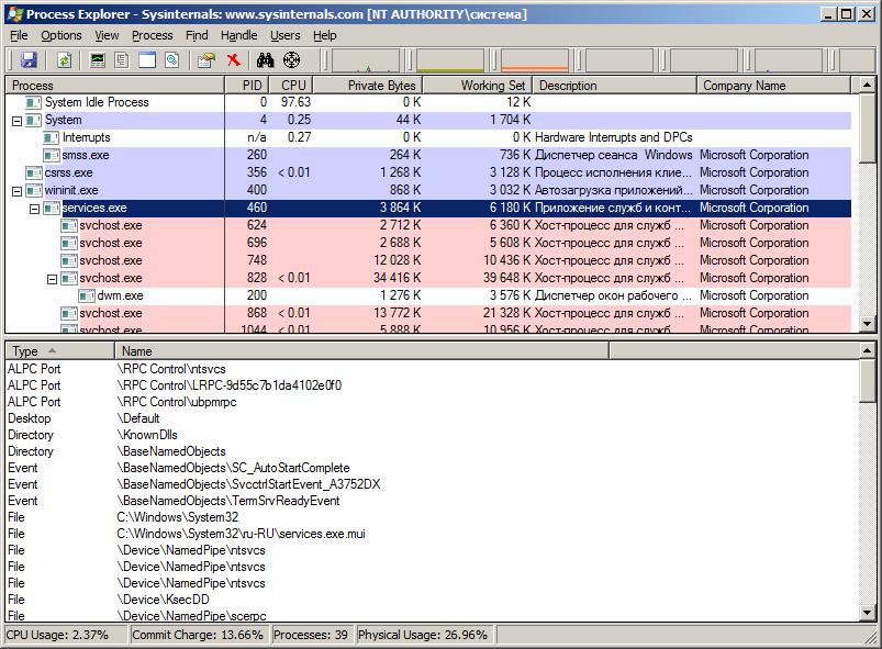 Process Explorer от Sysinternals