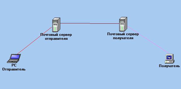 Общая схема обмена сообщениями электронной почты