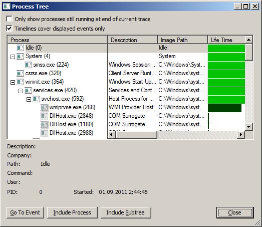 Дерево процессов, отображаеое Process Monitor