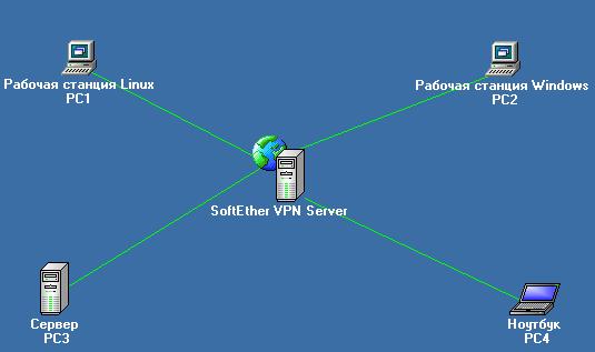 Пример VPN