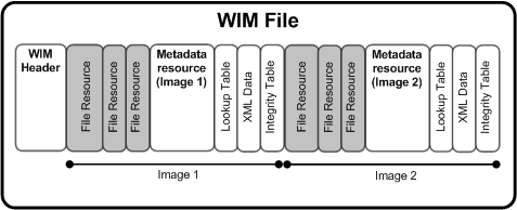 Структура файла WIM